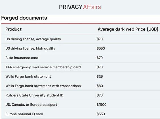 你的数据在暗网上值多少钱?