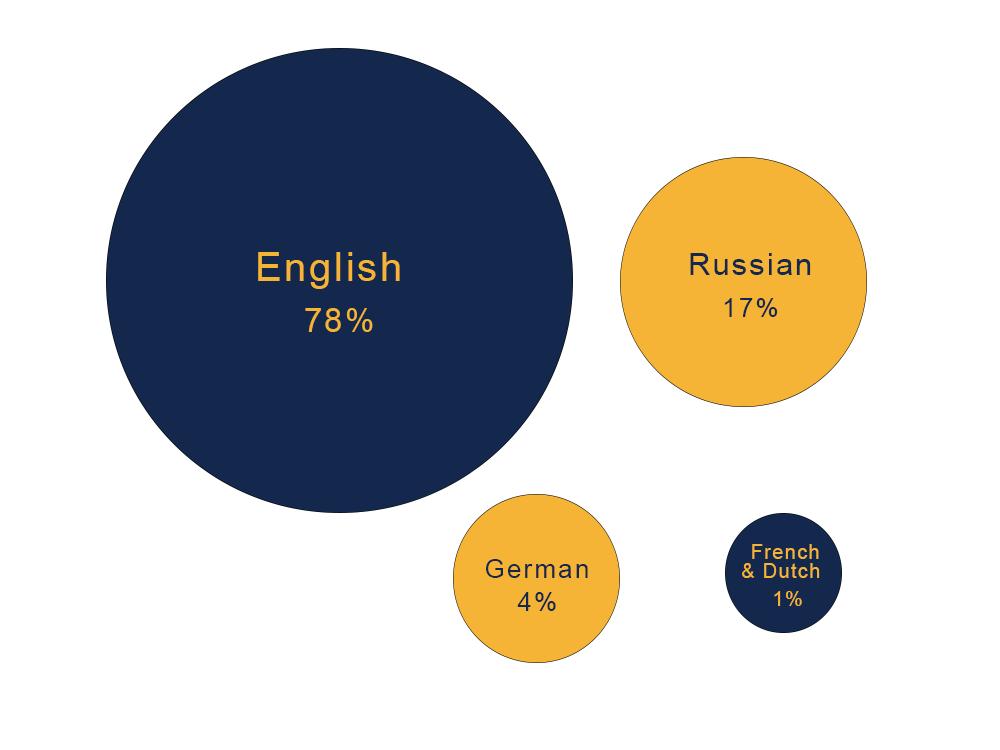 外媒作出的暗网2020人口统计分析报告