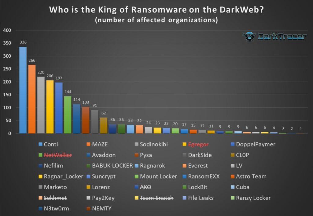 勒索软件团伙已在暗网上泄露了2103家公司的被盗数据