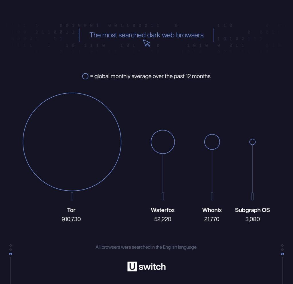 暗网:哪个国家的人最感兴趣?